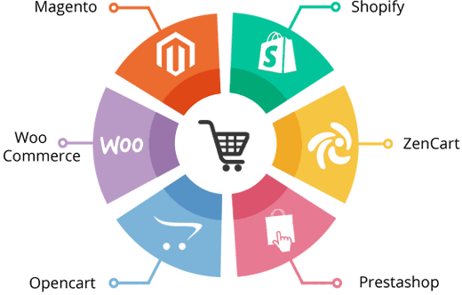E-commerce-store-development